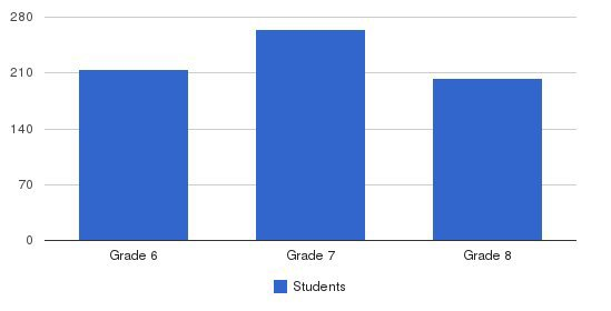 Chaminade Middle School Students by Grade