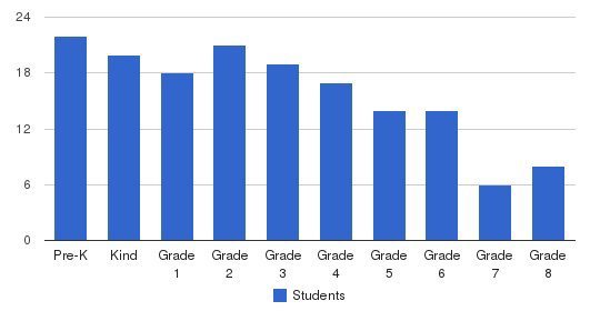 Lake Tahoe School Students by Grade