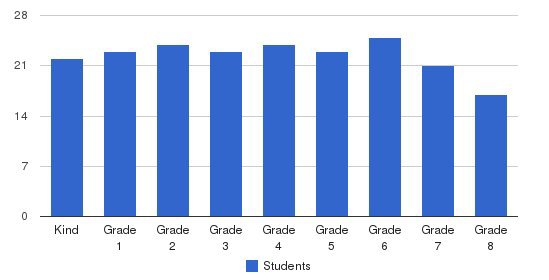 Jewish Community Day School Students by Grade