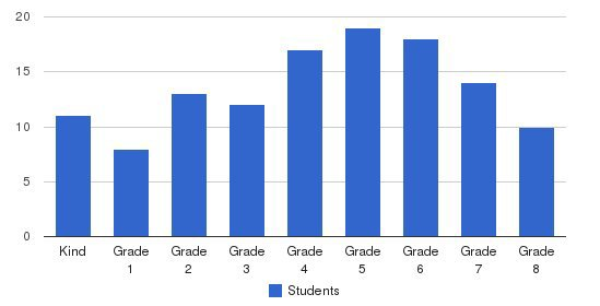 Crossroads Academy Students by Grade