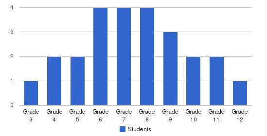 Hampshire Country School Students by Grade