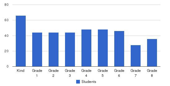 Chico Christian School Students by Grade