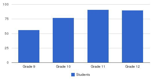 Kimball Union Academy Students by Grade