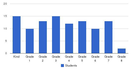 Chico Oaks Adventist School Students by Grade