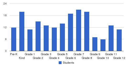 Monadnock Waldorf School Students by Grade