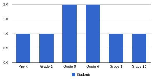 Mont Blanc Academy Students by Grade