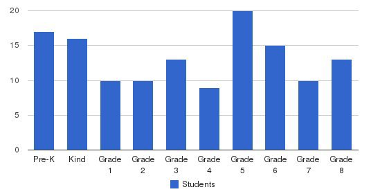 Salem Christian School Students by Grade
