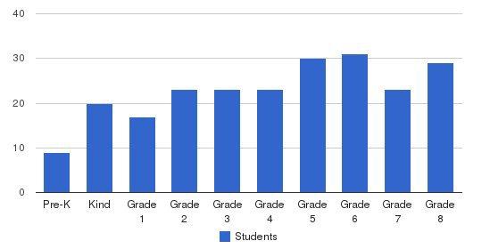 St John Regional School Students by Grade