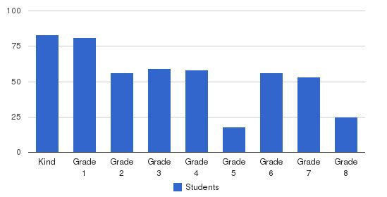 Bnos Yaakon Elementary School Students by Grade