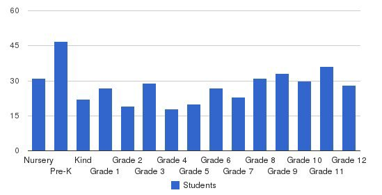 Atlantic Christian School Students by Grade