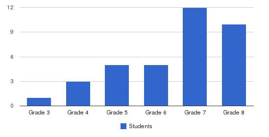 Banyan School Students by Grade