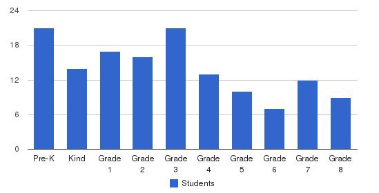 Shore Christian Academy Students by Grade