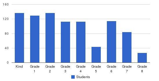 Bais Rivka Rochel School Students by Grade