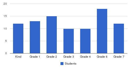 Camden Forward School Students by Grade