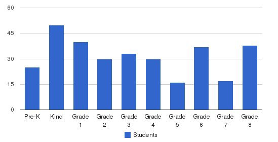 Christ the King Regional School Students by Grade