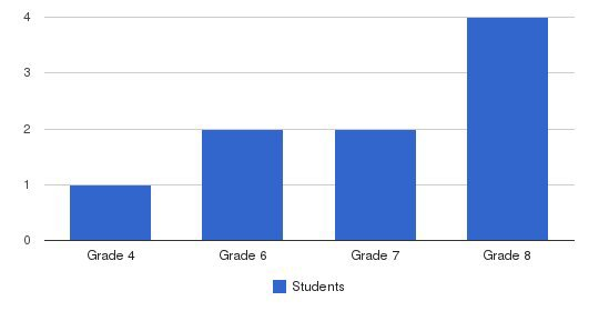 Cohansey Christian School Students by Grade