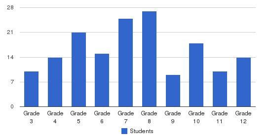 Craig School Students by Grade