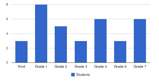 Durand Academy & Community Services Students by Grade