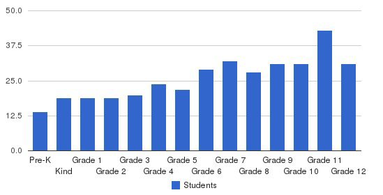 Gloucester County Christian School Students by Grade
