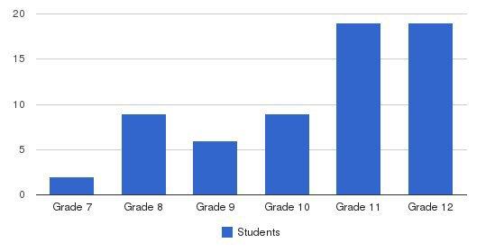 Hampton Academy Students by Grade