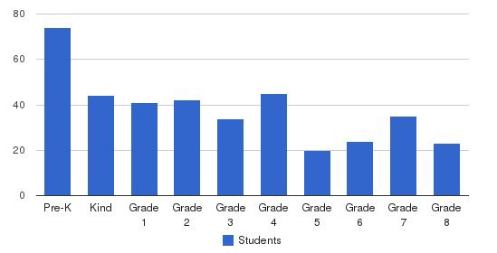 Ybh Of Passaic-hillel Students by Grade