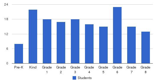 Holy Cross Students by Grade