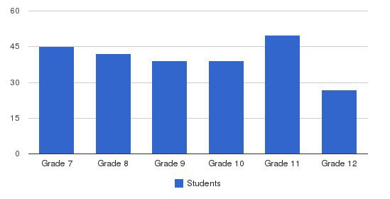 Holy Spirit Catholic High School Students by Grade