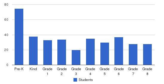 Holy Trinity Interparochial School Students by Grade