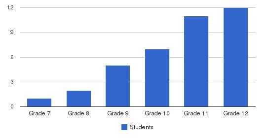 Lakeland-andover School Students by Grade