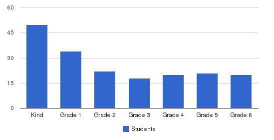 Heights Christian Schools-Chino Hills Students by Grade
