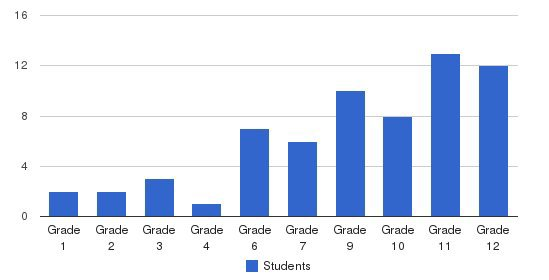 Montgomery Academy Students by Grade
