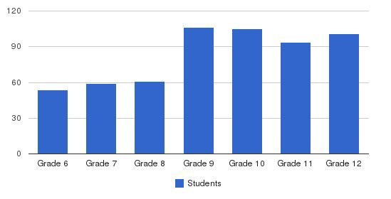 Newark Academy Students by Grade
