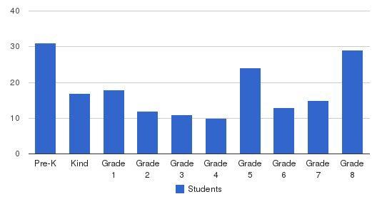 St Elizabeth Ann Seton Academy Students by Grade