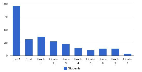 Primary Prep Elementary School Students by Grade