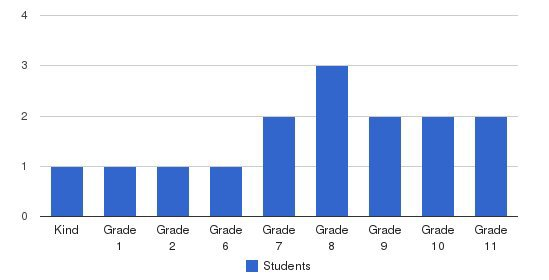 Paradise Christian School Students by Grade