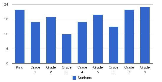 Queen Of Heaven Regional School Students by Grade