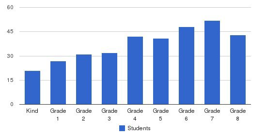 Bishop Schad Regional School Students by Grade