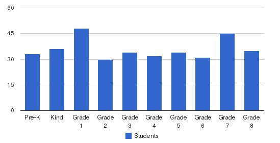 St. Patrick & Assumption/all Saints School Students by Grade