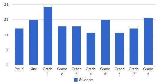 St. Ann Grade School Students by Grade