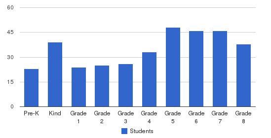 Trenton Catholic Lower School Students by Grade