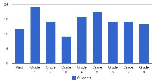 St Anthony Of Padua School Students by Grade