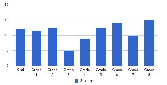 St Cecilia Elementary School Students by Grade