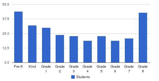 St Charles Borromeo Students by Grade