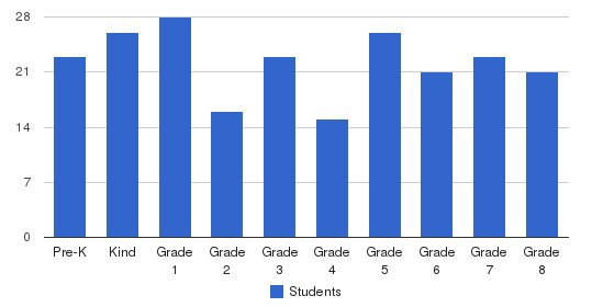 St. Frances Cabrini School Students by Grade