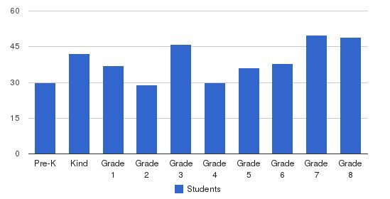 St. John The Apostle School Students by Grade
