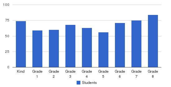 St. Joseph Grade School Students by Grade