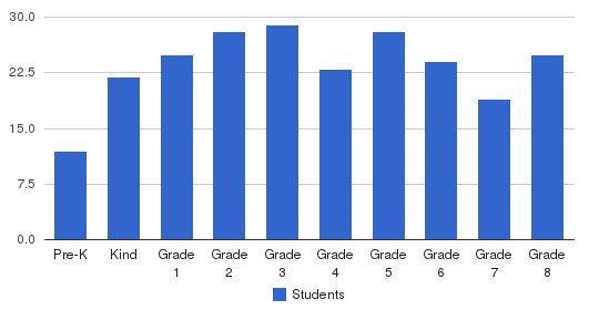 St. Joseph Elementary School Students by Grade
