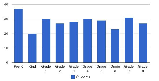 St Joseph Academy Students by Grade