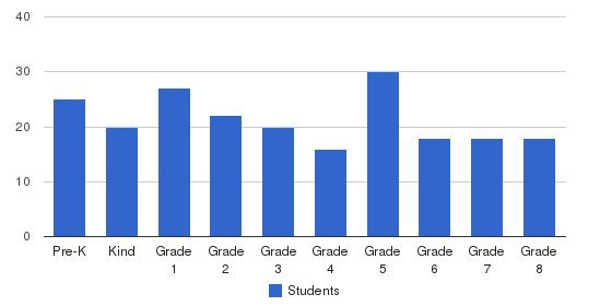 St. Lawrence Regional School Students by Grade