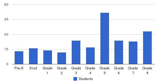 St Leo/sacred Heart Interparochial School Students by Grade
